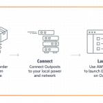 Neue EC2-Instanzen und AWS Outpost