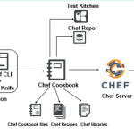 AWS OpsWorks for Chef Automate, Teil 1