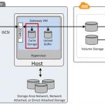 Einführung in AWS Storage Gateway