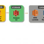 Metadaten im AWS-S3-basierten Data Lake