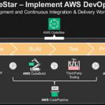 DevOps-Projekte mit AWS CodeStar