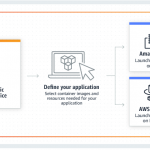Container-Cluster unter AWS