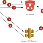 Image Resizer mit AWS Lambda und API Gateway
